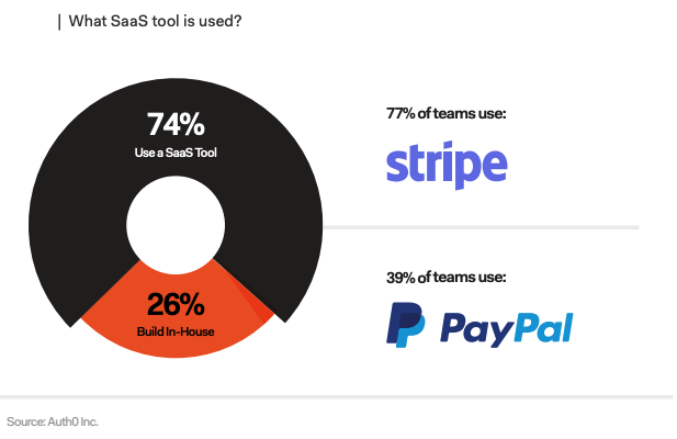 Stirpe and Paypal