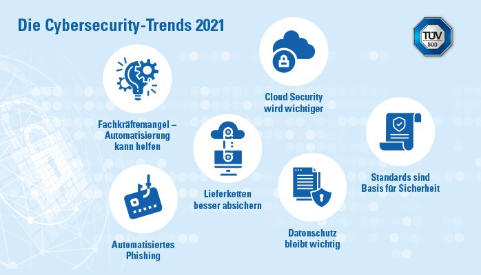 Cybersecurity-trends-2021-securitytoday